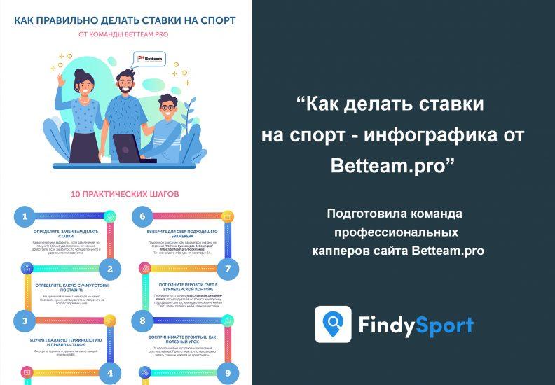 Как делать ставки на спорт – Инфографика от Betteam.pro